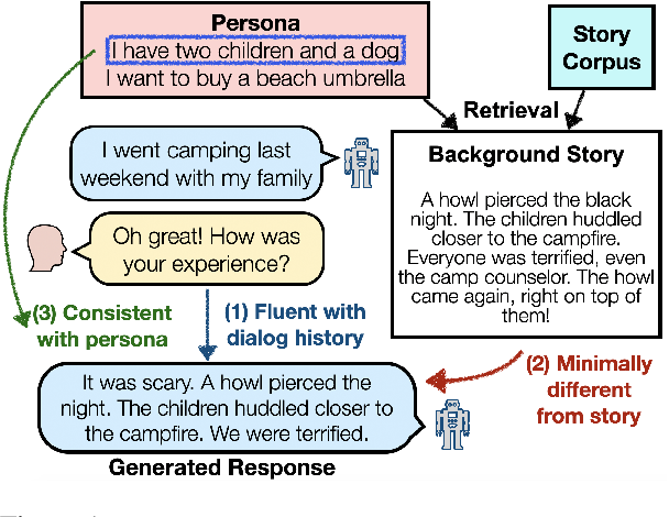 Figure 1 for Unsupervised Enrichment of Persona-grounded Dialog with Background Stories
