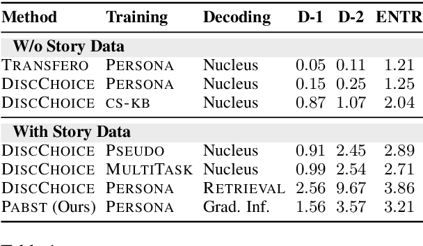 Figure 2 for Unsupervised Enrichment of Persona-grounded Dialog with Background Stories