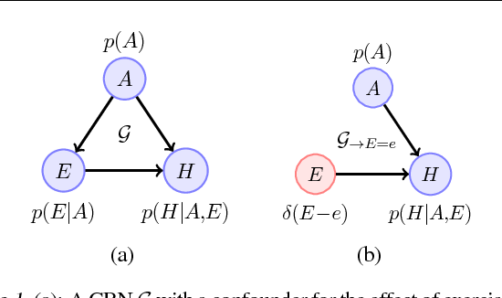Figure 1 for Causal Reasoning from Meta-reinforcement Learning
