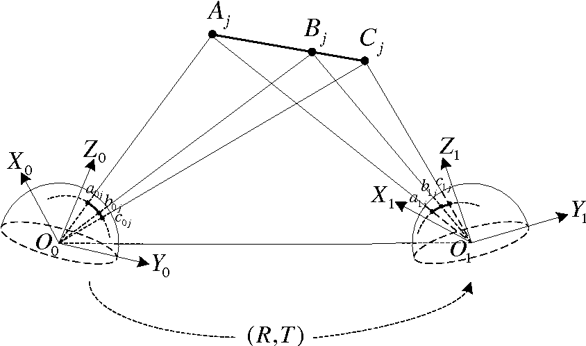 Figure 3 for Calibration of Multiple Fish-Eye Cameras Using a Wand
