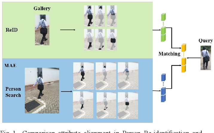Figure 1 for Multi-Attribute Enhancement Network for Person Search