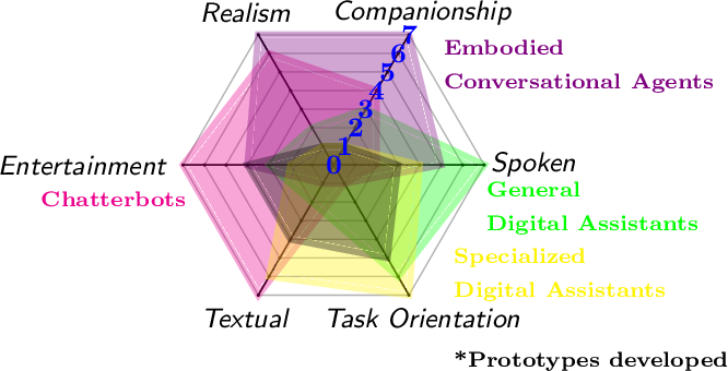 Figure 1 for Conversational Agents for Insurance Companies: From Theory to Practice