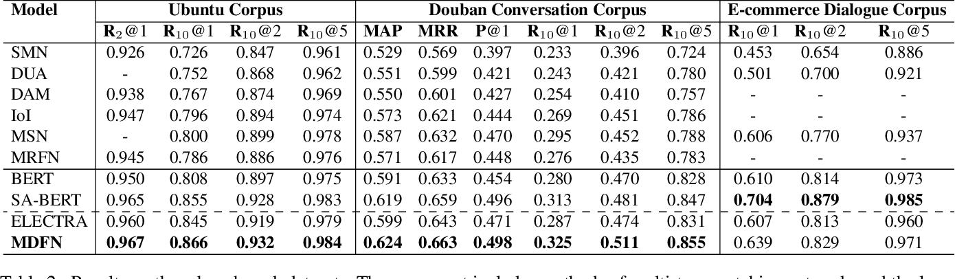 Figure 4 for Filling the Gap of Utterance-aware and Speaker-aware Representation for Multi-turn Dialogue