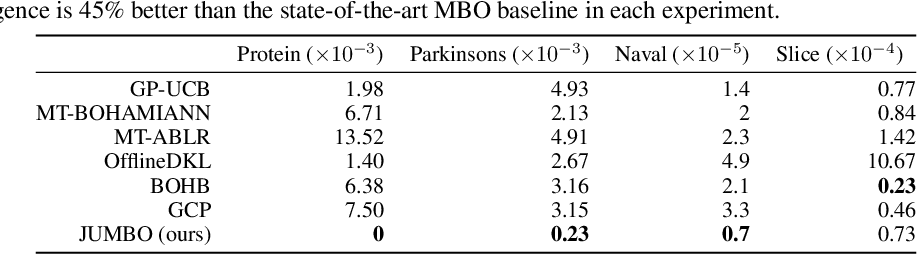 Figure 2 for JUMBO: Scalable Multi-task Bayesian Optimization using Offline Data