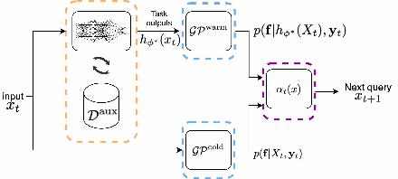 Figure 1 for JUMBO: Scalable Multi-task Bayesian Optimization using Offline Data