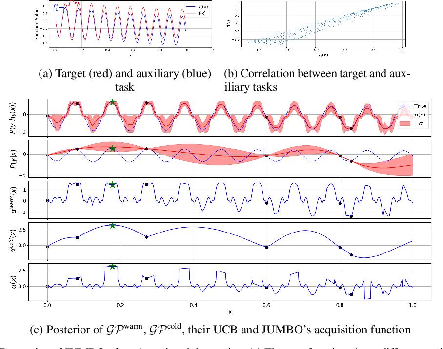 Figure 3 for JUMBO: Scalable Multi-task Bayesian Optimization using Offline Data