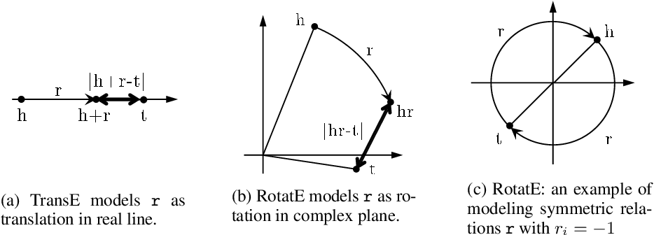 Figure 2 for RotatE: Knowledge Graph Embedding by Relational Rotation in Complex Space
