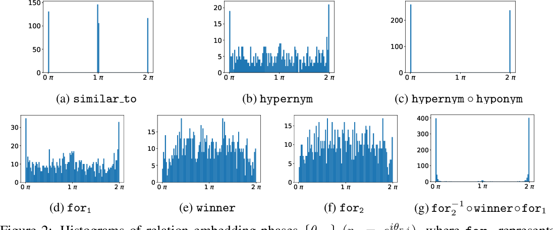 Figure 4 for RotatE: Knowledge Graph Embedding by Relational Rotation in Complex Space
