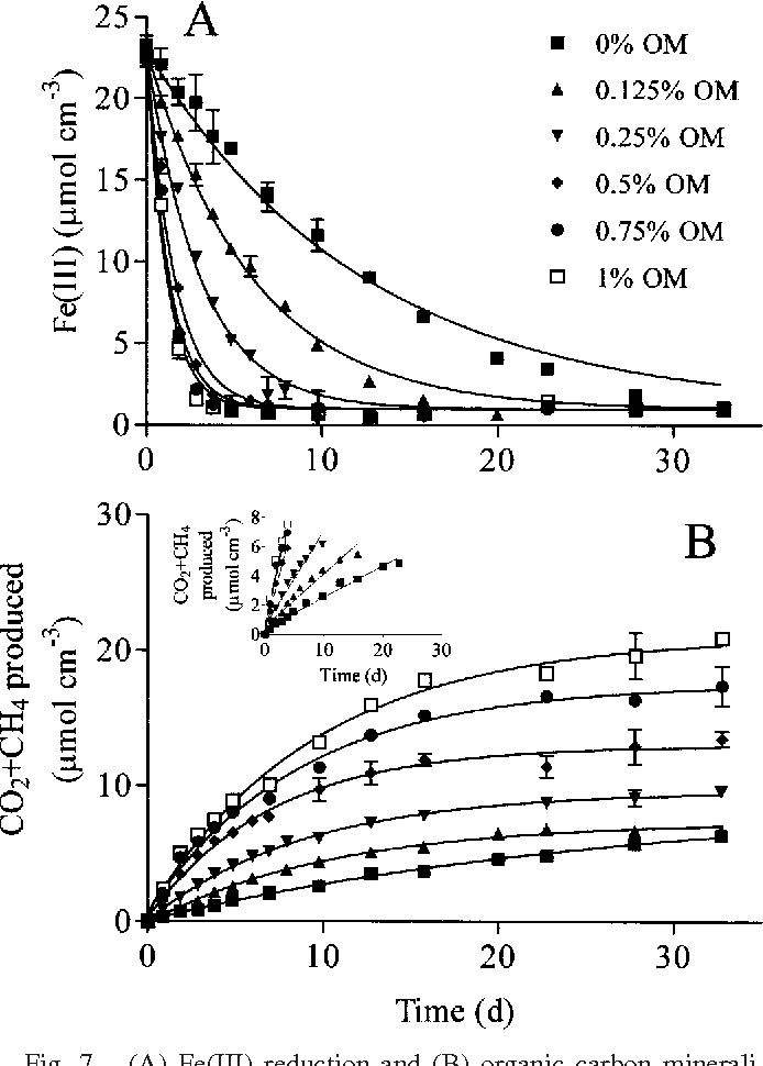 Figure 7 From Kinetics Of Microbial Fe Iii Oxide Reduction In
