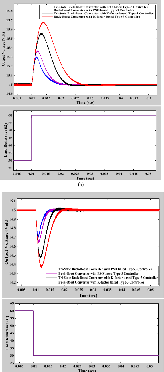 Development Of An Improved Tristate Buckboost Converter With Boost Optimized Type 3 Controller Semantic Scholar
