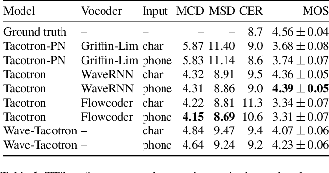Figure 2 for Wave-Tacotron: Spectrogram-free end-to-end text-to-speech synthesis