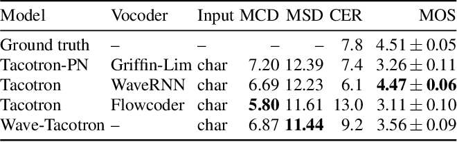 Figure 4 for Wave-Tacotron: Spectrogram-free end-to-end text-to-speech synthesis