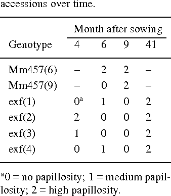 Table 3. Papillosity scores in variable accessions over time.