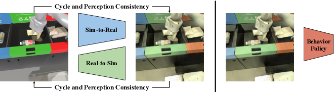 Figure 1 for RetinaGAN: An Object-aware Approach to Sim-to-Real Transfer