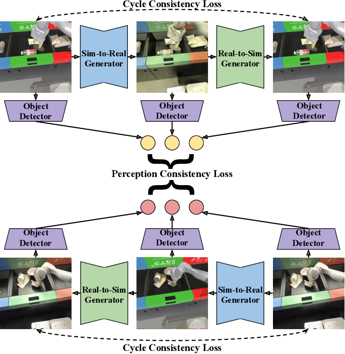 Figure 3 for RetinaGAN: An Object-aware Approach to Sim-to-Real Transfer