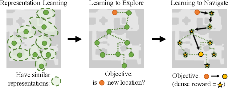 Figure 1 for Learning to Visually Navigate in Photorealistic Environments Without any Supervision