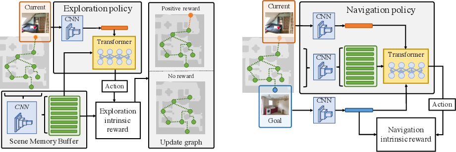 Figure 4 for Learning to Visually Navigate in Photorealistic Environments Without any Supervision
