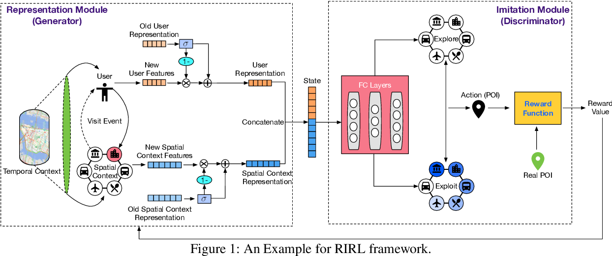 Figure 1 for Reinforced Imitative Graph Representation Learning for Mobile User Profiling: An Adversarial Training Perspective