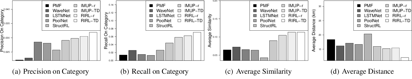 Figure 2 for Reinforced Imitative Graph Representation Learning for Mobile User Profiling: An Adversarial Training Perspective