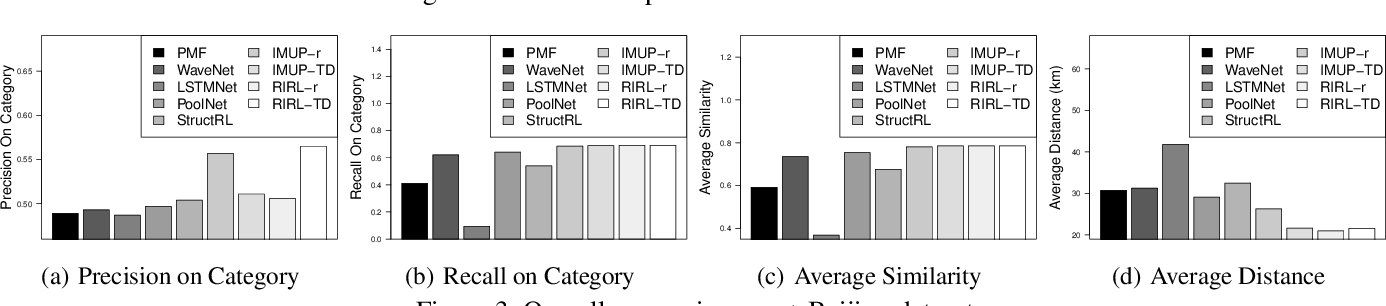 Figure 3 for Reinforced Imitative Graph Representation Learning for Mobile User Profiling: An Adversarial Training Perspective