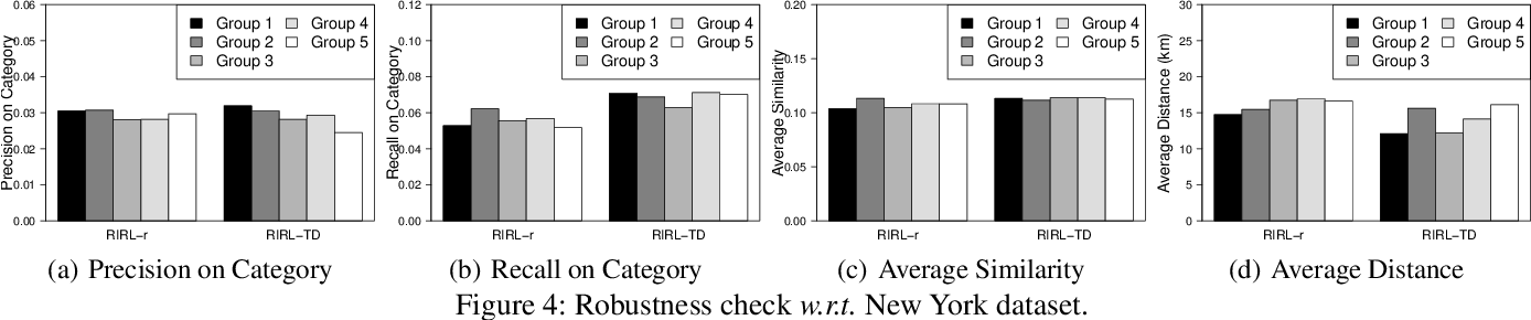 Figure 4 for Reinforced Imitative Graph Representation Learning for Mobile User Profiling: An Adversarial Training Perspective