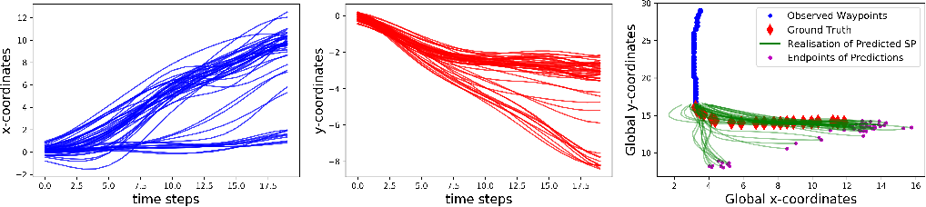 Figure 3 for Kernel Trajectory Maps for Multi-Modal Probabilistic Motion Prediction