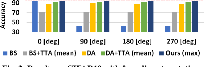 Figure 3 for Geometric Data Augmentation Based on Feature Map Ensemble