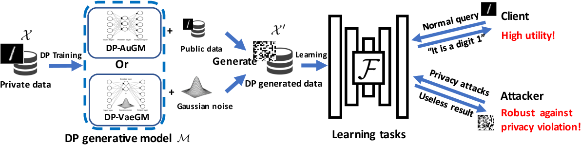 Figure 1 for Differentially Private Data Generative Models