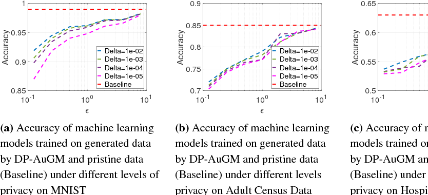 Figure 3 for Differentially Private Data Generative Models