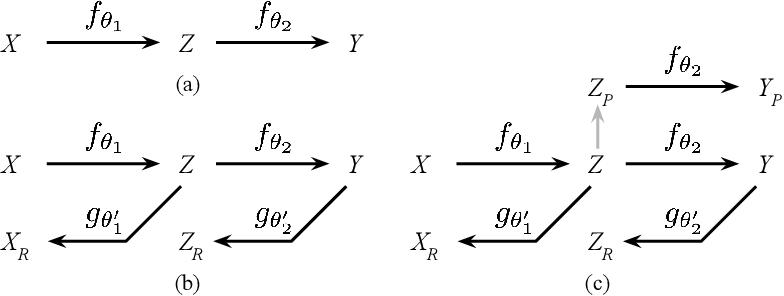 Figure 1 for Semantic Noise Modeling for Better Representation Learning