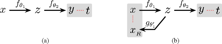 Figure 3 for Semantic Noise Modeling for Better Representation Learning