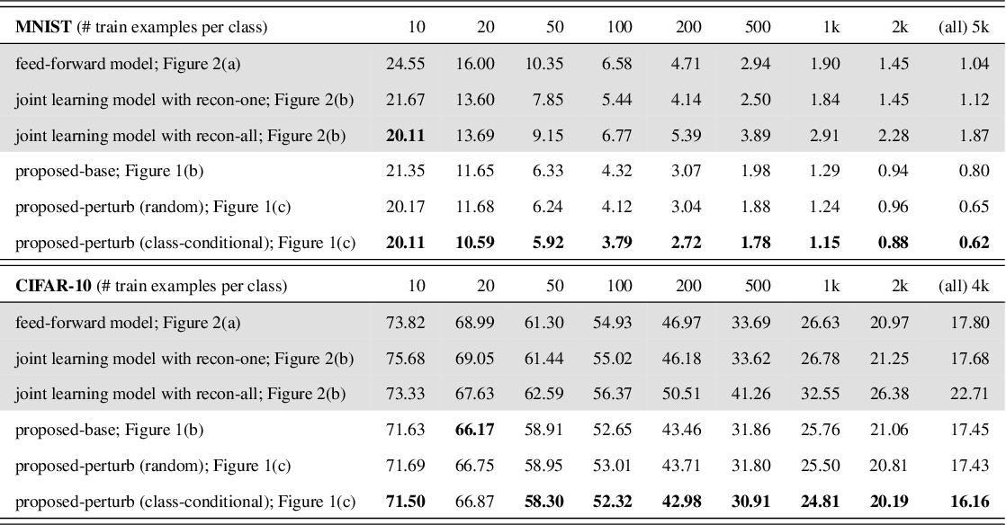 Figure 2 for Semantic Noise Modeling for Better Representation Learning