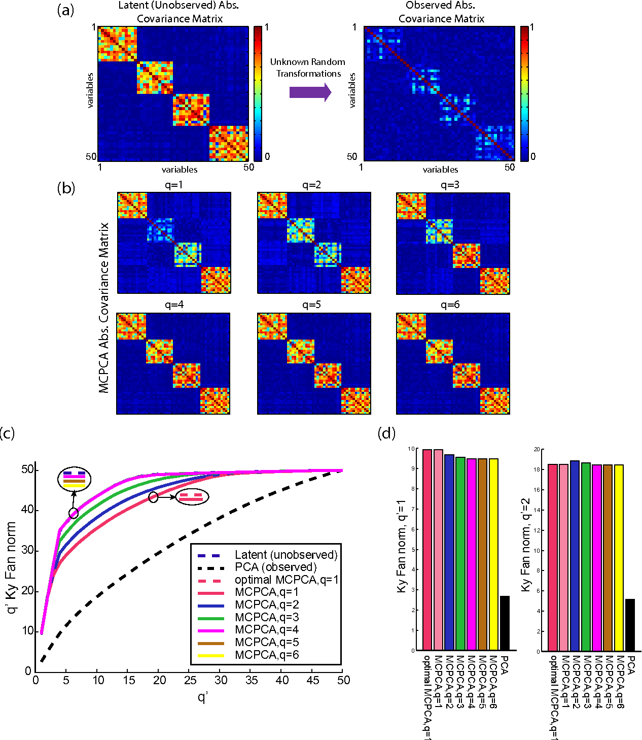 Figure 3 for Maximally Correlated Principal Component Analysis