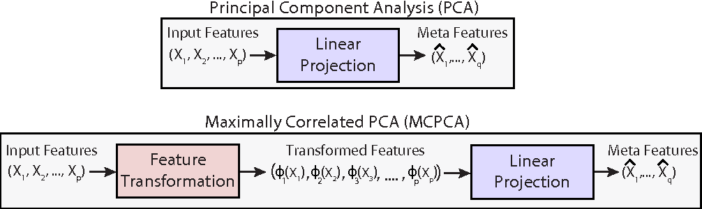 Figure 1 for Maximally Correlated Principal Component Analysis