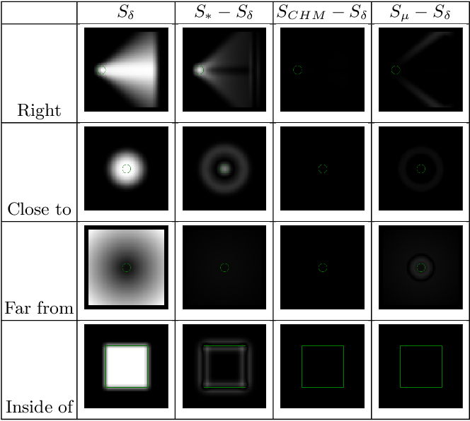 Figure 3 for Approximation of dilation-based spatial relations to add structural constraints in neural networks