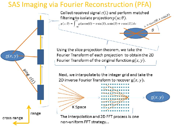 Figure 1 for Using Frame Theoretic Convolutional Gridding for Robust Synthetic Aperture Sonar Imaging
