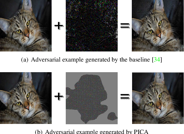 Figure 1 for PICA: A Pixel Correlation-based Attentional Black-box Adversarial Attack