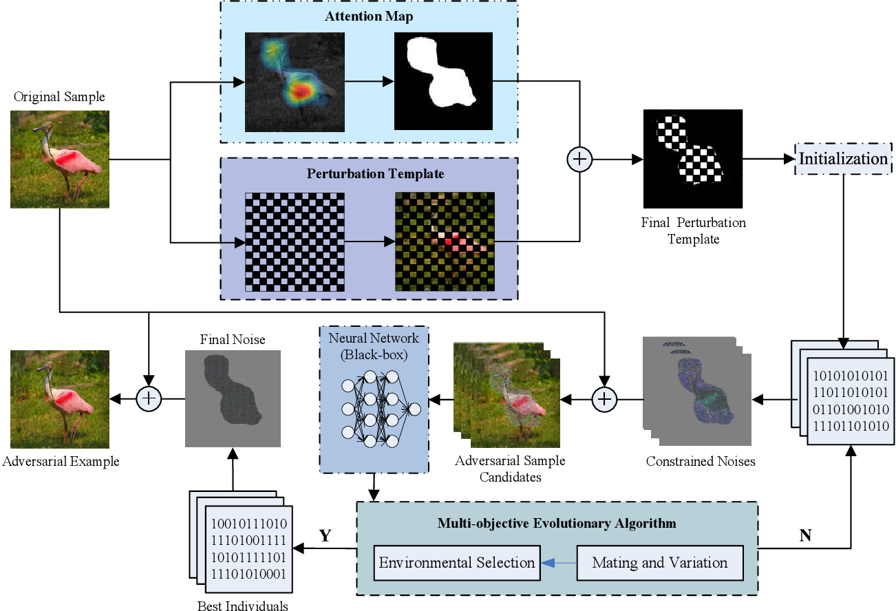 Figure 3 for PICA: A Pixel Correlation-based Attentional Black-box Adversarial Attack