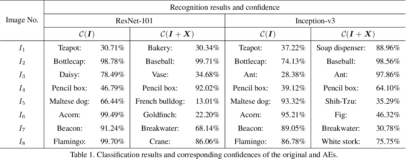 Figure 2 for PICA: A Pixel Correlation-based Attentional Black-box Adversarial Attack