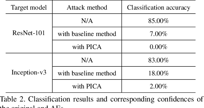 Figure 4 for PICA: A Pixel Correlation-based Attentional Black-box Adversarial Attack