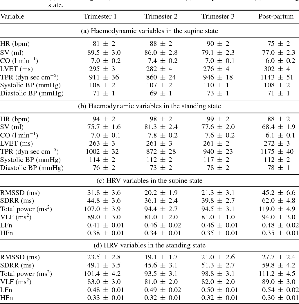 c206cf4c2377c Table 1 from Influence of somatic state on cardiovascular ...