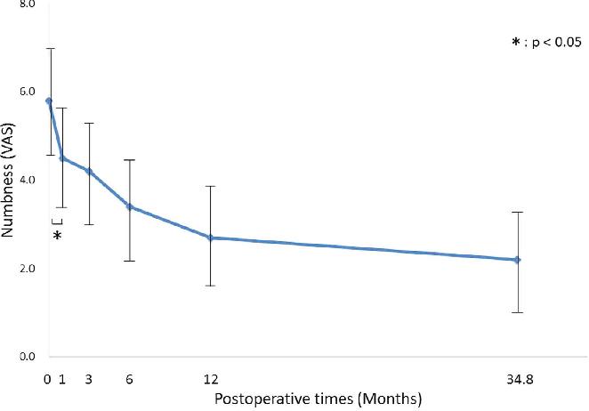 Figure 3 from Postoperative improvement in DASH score, clinical