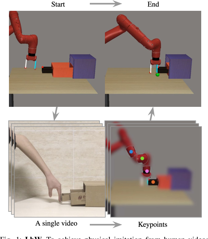 Figure 1 for Learning by Watching: Physical Imitation of Manipulation Skills from Human Videos