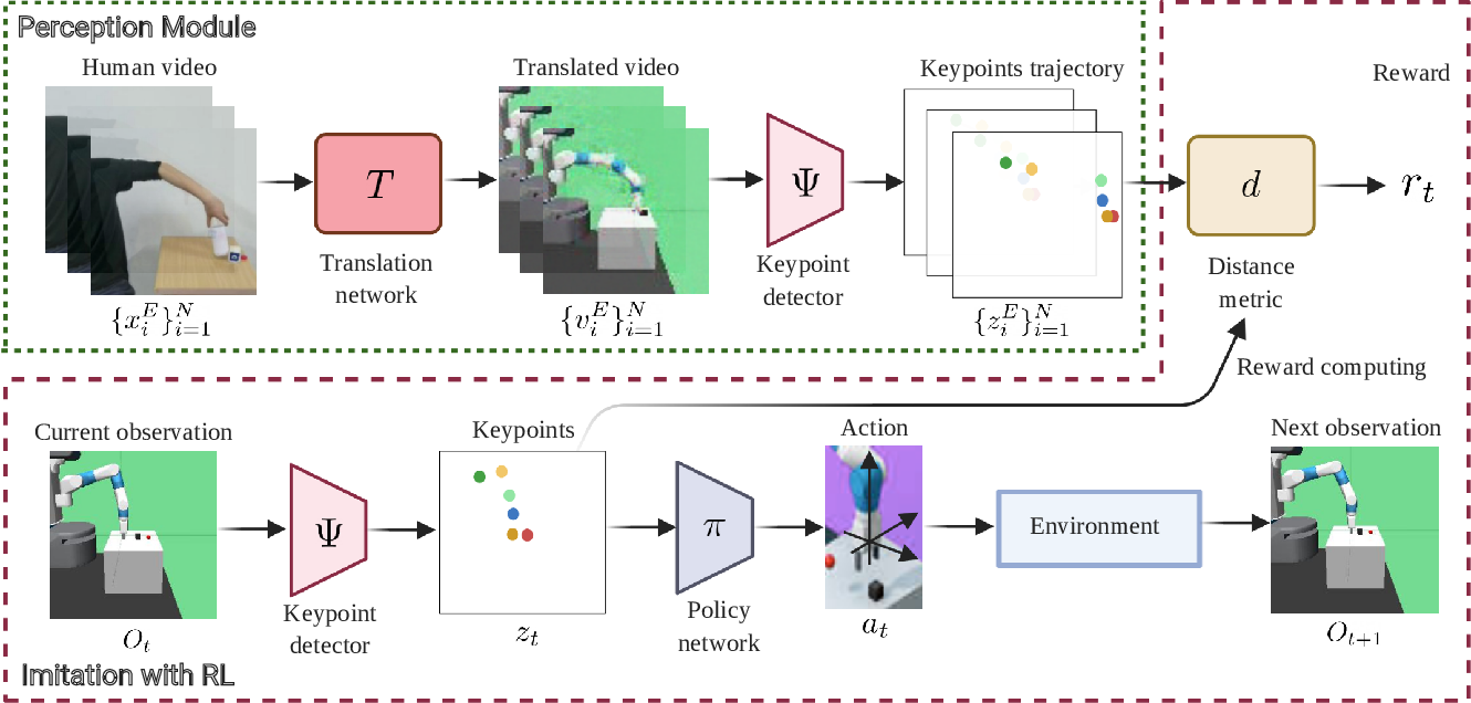 Figure 2 for Learning by Watching: Physical Imitation of Manipulation Skills from Human Videos