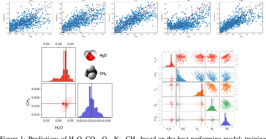 Figure 1 for Bayesian Deep Learning for Exoplanet Atmospheric Retrieval