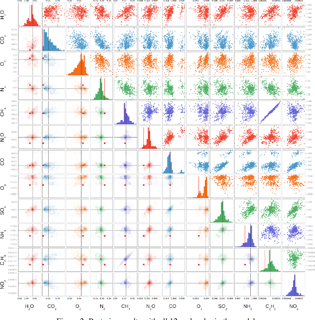 Figure 3 for Bayesian Deep Learning for Exoplanet Atmospheric Retrieval