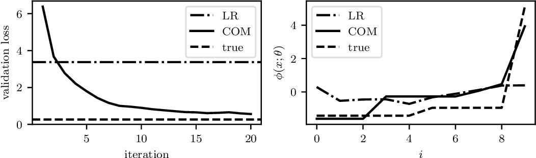 Figure 1 for Learning Convex Optimization Models
