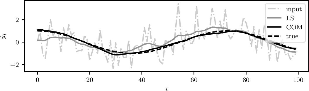 Figure 2 for Learning Convex Optimization Models