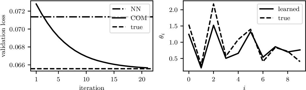 Figure 4 for Learning Convex Optimization Models