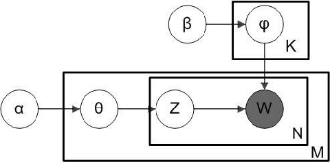 """Figure 3 for Detecting """"Smart"""" Spammers On Social Network: A Topic Model Approach"""
